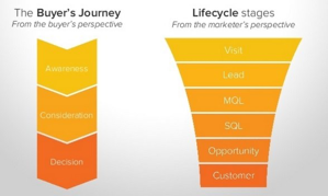 The Buyer's Journey and SEO